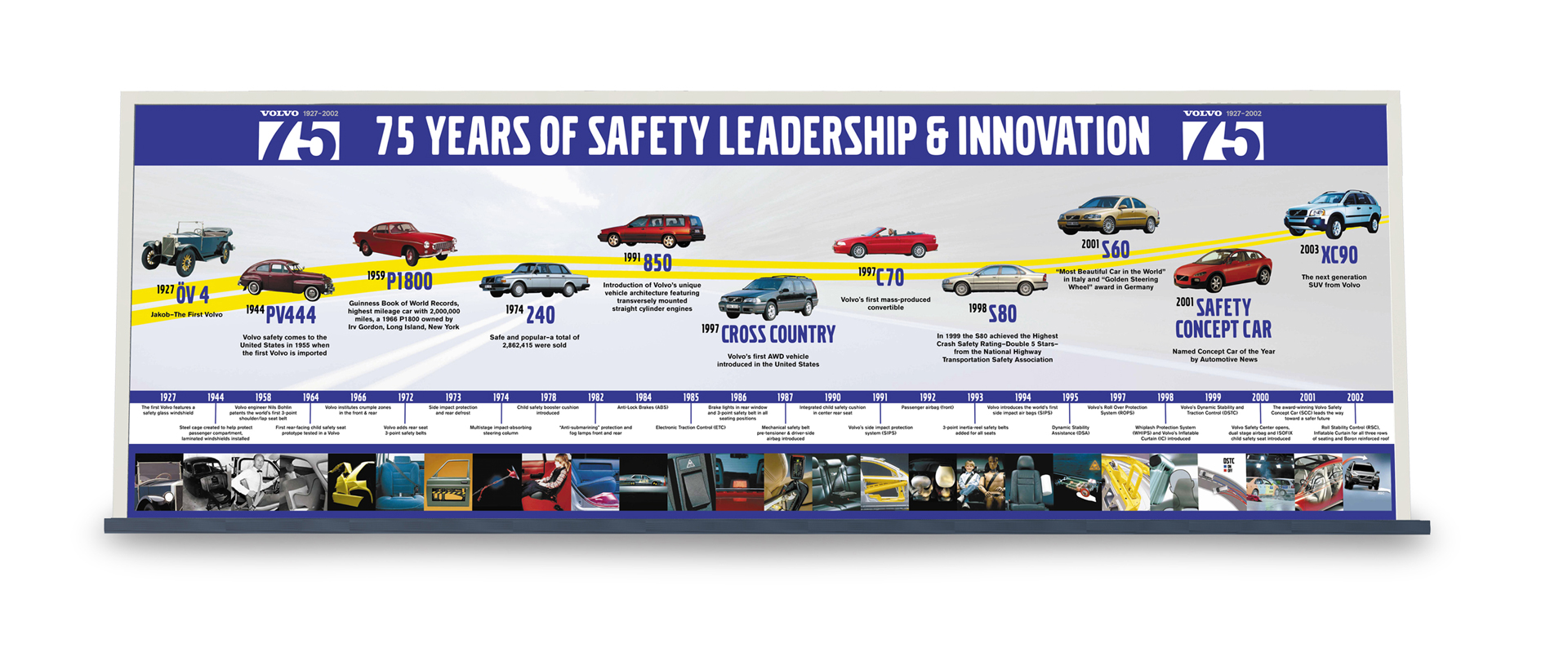 Volvo timeline project, 75 years of safety leadership and innovation