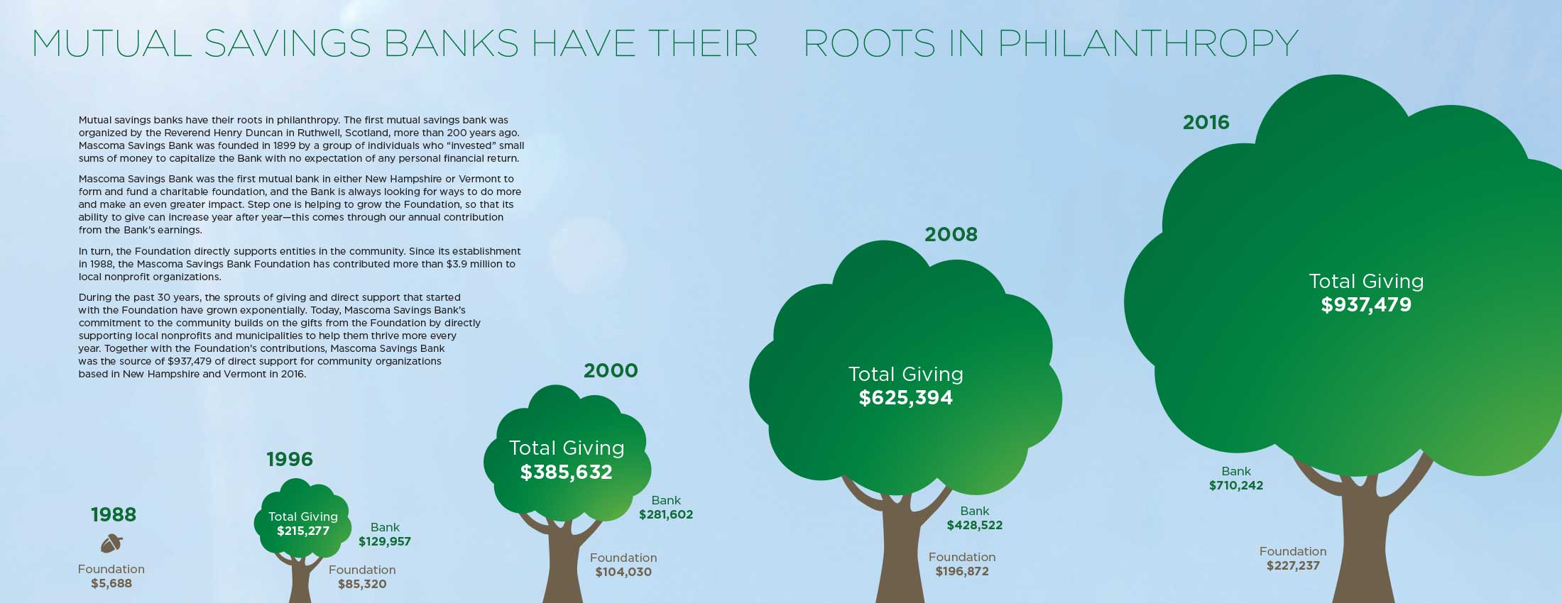 Tree growth diagram showing Mascoma Savings Bank's philanthropic efforts. In 2016 total contributions were $937,479.